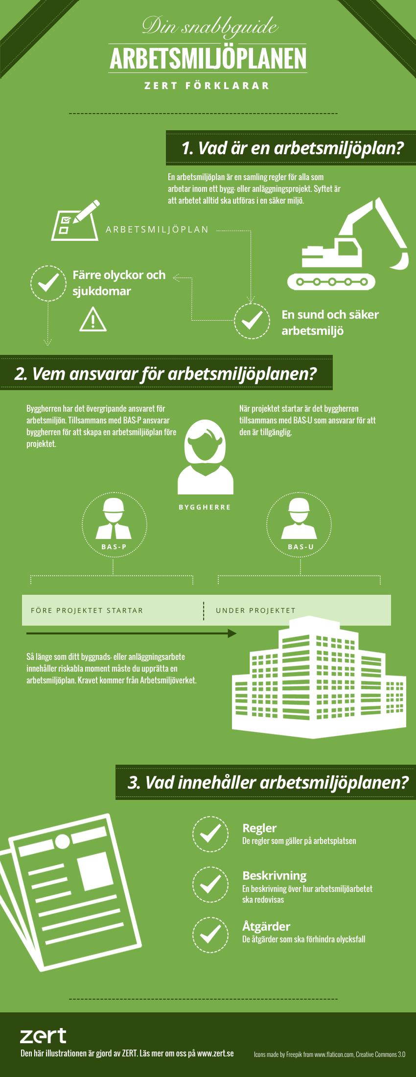 infografik arbetsmiljöplanen